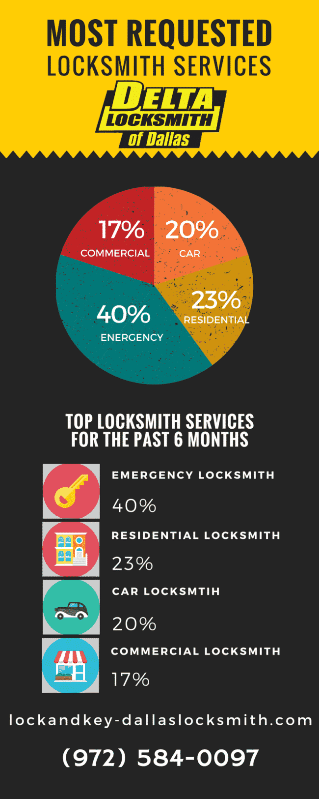 Most requested locksmith services in Dallas and Fort Worth